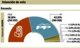 UPyD lograría entre dos y tres escaños. Rosa Díez la líder mejor valorada